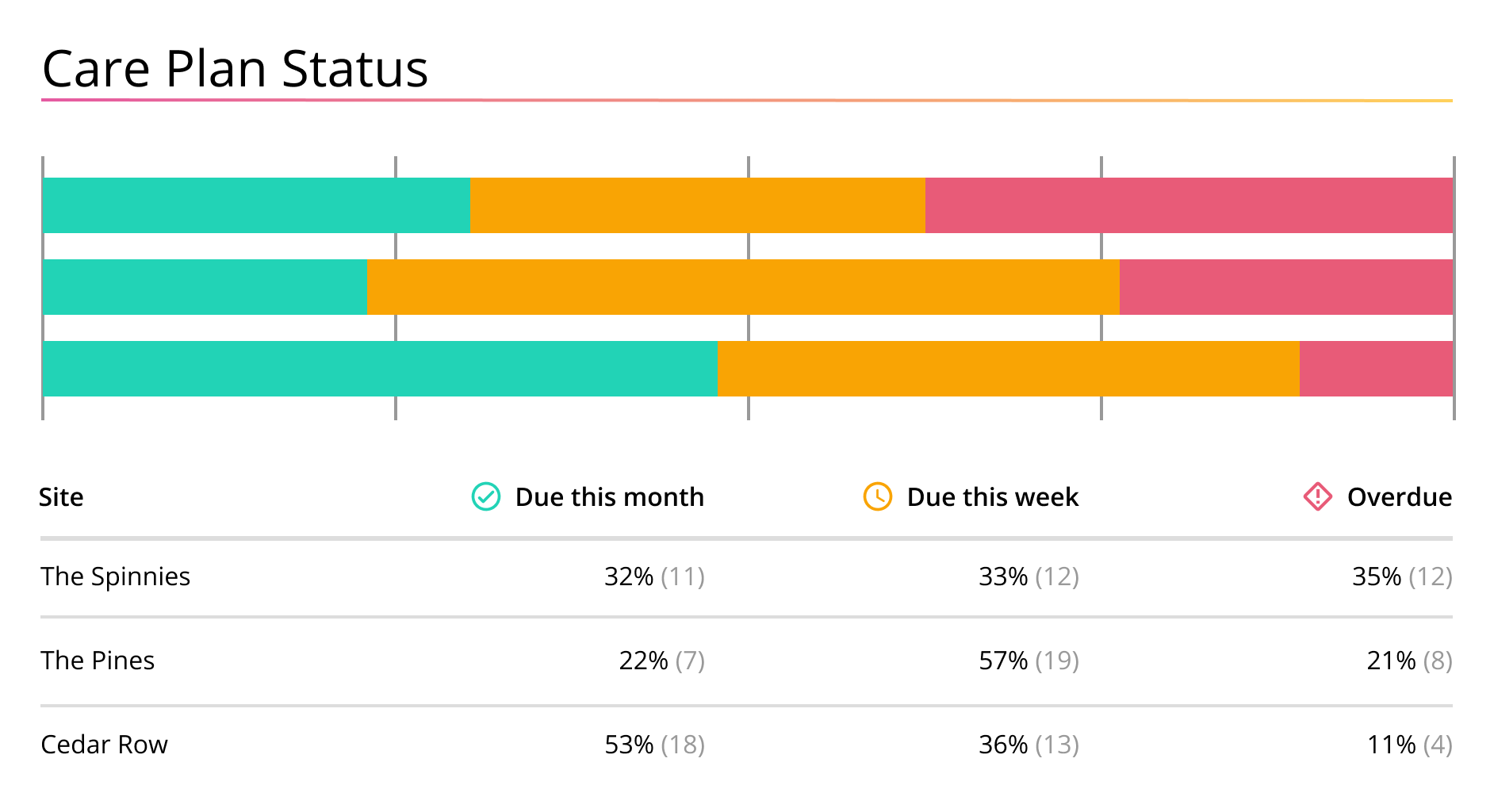 Group care management systems dashboard