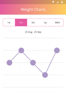 mobile care monitoring charts